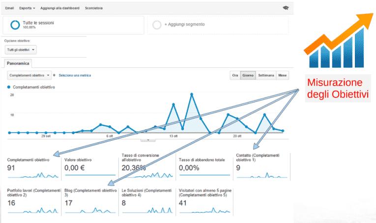 Misurazione conversioni per promuovere attività sul web