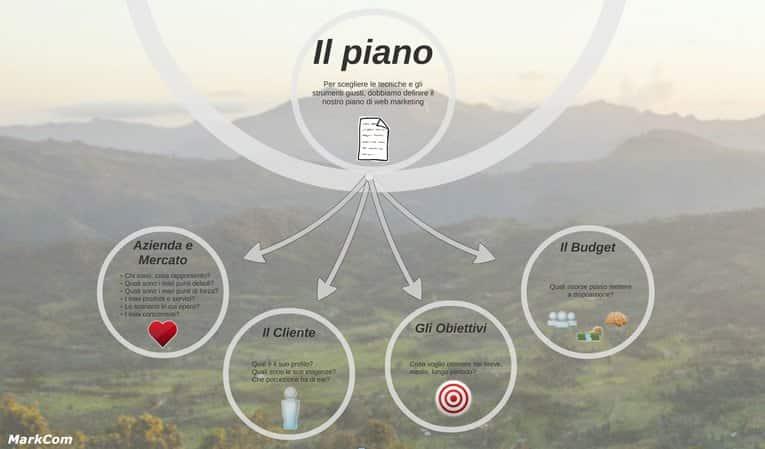 Il piano di web marketing per promuovere attività online