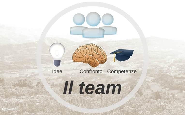 Il team chiave di successo per promuovere attività online
