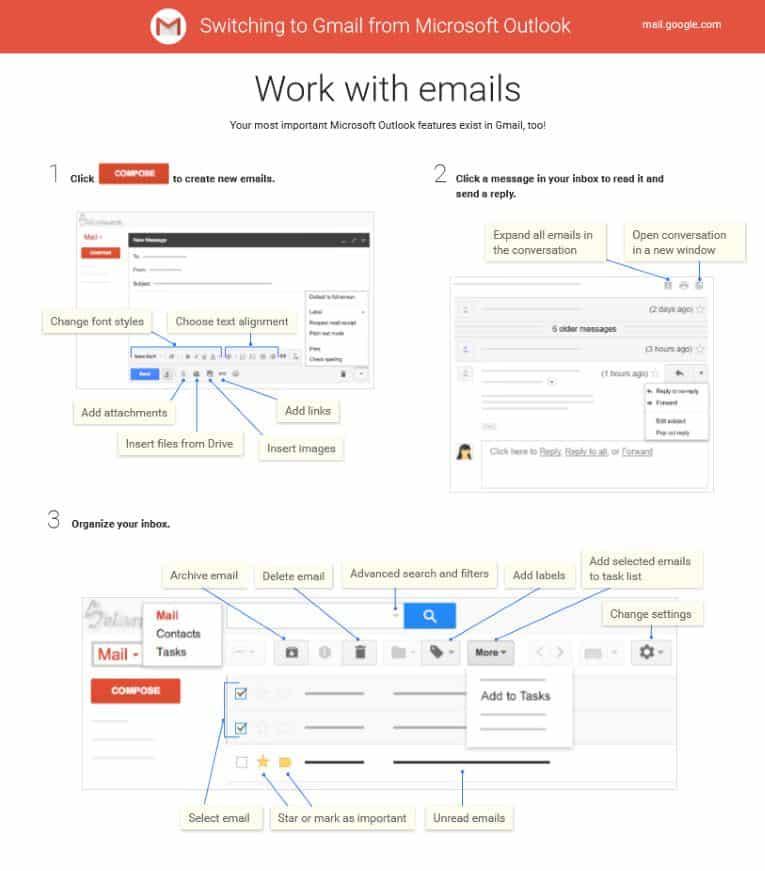 Schema riassuntivo della navigazione in un account Gmail