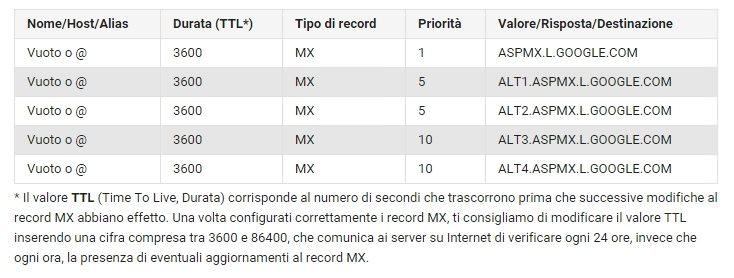 record mx-google
