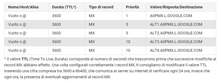 record mx-google