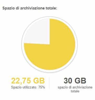 Spazio archiviazione su Gmail