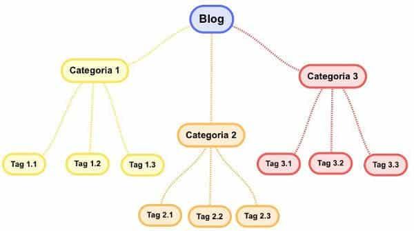 Tassonomie del blog