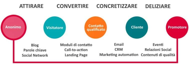 Inbound Marketing richiede la definizione di buyer personas