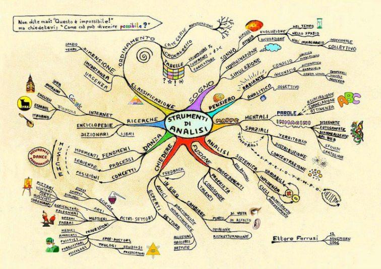 Come usare le mappe mentali - Esempio