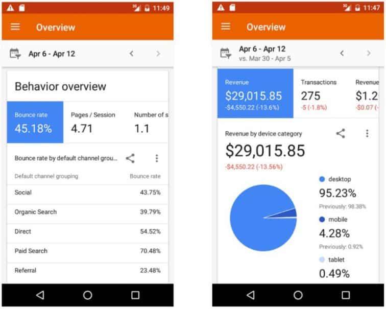 Misura i risultati con Google Analytics