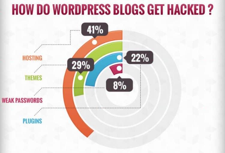 sicurezza di un sito wordpress
