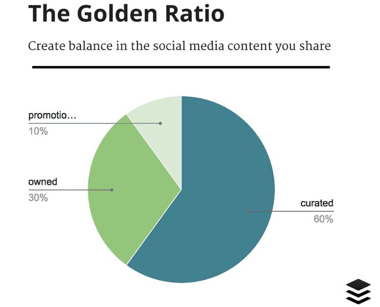 golden ratio social